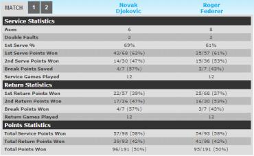 ATPワールドツアーファイナル2012、ジョコビッチ対フェデラー戦のスタッツ