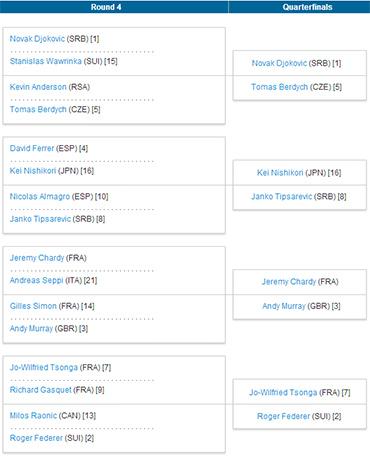 全豪オープン2013、ベスト16からベスト8を予想