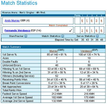 全豪オープン2009公式サイト マレー対ベルダスコのスタッツ