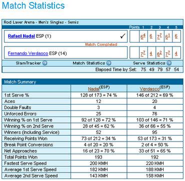 全豪オープン2009、ナダル対ベルダスコ戦のスタッツ