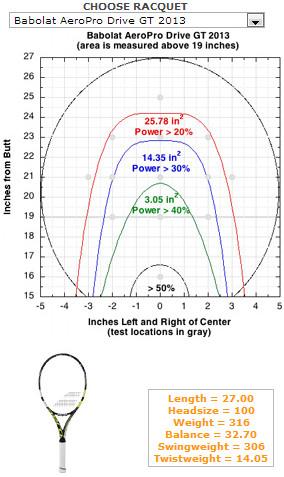 バボラ・アエロプロドライブ2013のゾーンサイズ