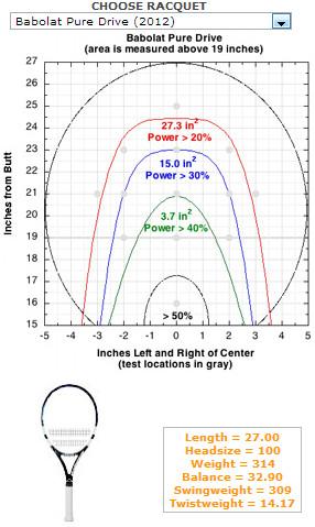 バボラ・ピュアドライブ2012のゾーンサイズ