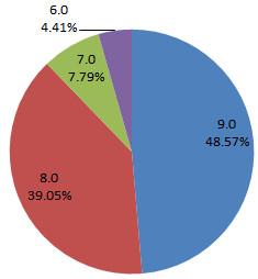 IE内訳比率グラフ