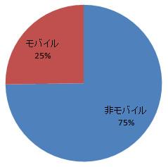 モバイルアクセスの割合グラフ