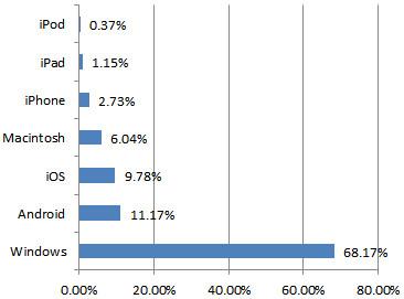 OS比率グラフ
