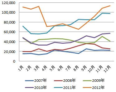 月間PV推移の年間比較グラフ