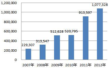 年別PV推移グラフ