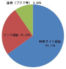 流入経路比率グラフ