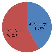 ユーザー比率グラフ