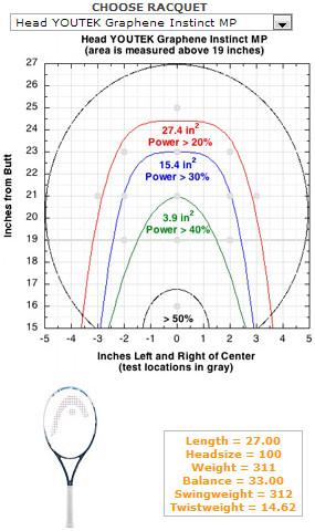 ヘッド・グラフィン・インスティンクトMPのゾーンサイズ