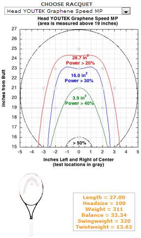 ヘッド・グラフィン・スピードMPのゾーンサイズ