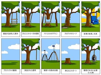 ITプロジェクトの実態図