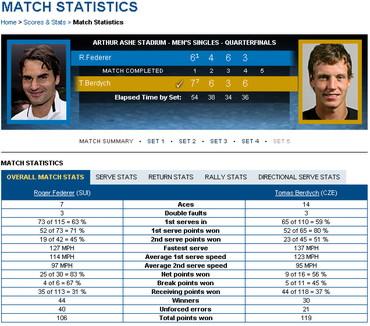 USオープン2012 フェデラー対ベルディフ スコア