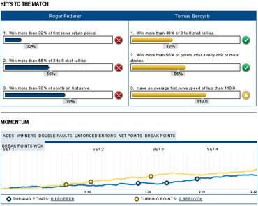 USオープン2012 フェデラー対ベルディフ 比較