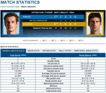 USオープン2012 決勝 ジョコビッチ対マレーのスタッツ