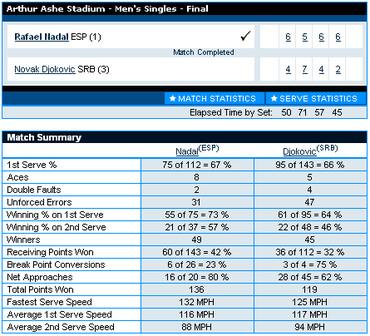USオープン2010、決勝戦スタッツ